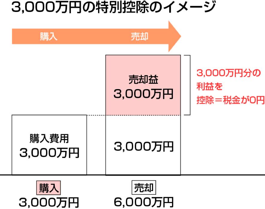 3,000万円の特別控除のイメージ