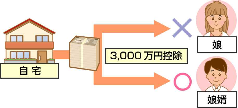 3,000万円特別控除の特例