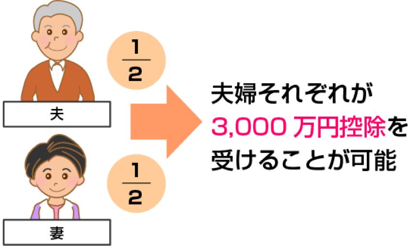 夫婦それぞれが3,000万円特別控除を受けることが可能