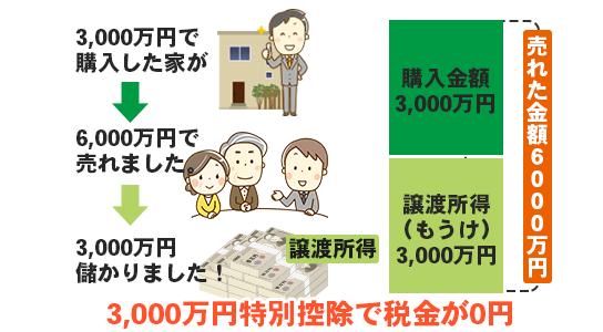 超簡単!3,000万円特別控除。不動産を売却しても税金が発生しません。のイメージ