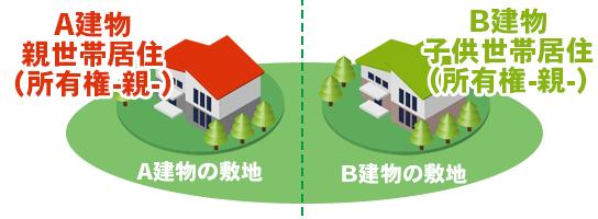 同一の敷地内に建物が2つある場合