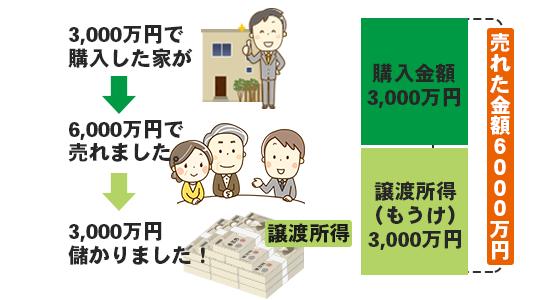 不動産売却益にかかる税金計算やよくある質問まとめのイメージ