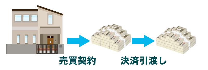 不動産売却代金の入金タイミングや入金に関する注意点をご紹介のイメージ