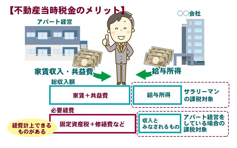 こんなにある不動産投資税金メリット・実現するためのポイントとは?のイメージ