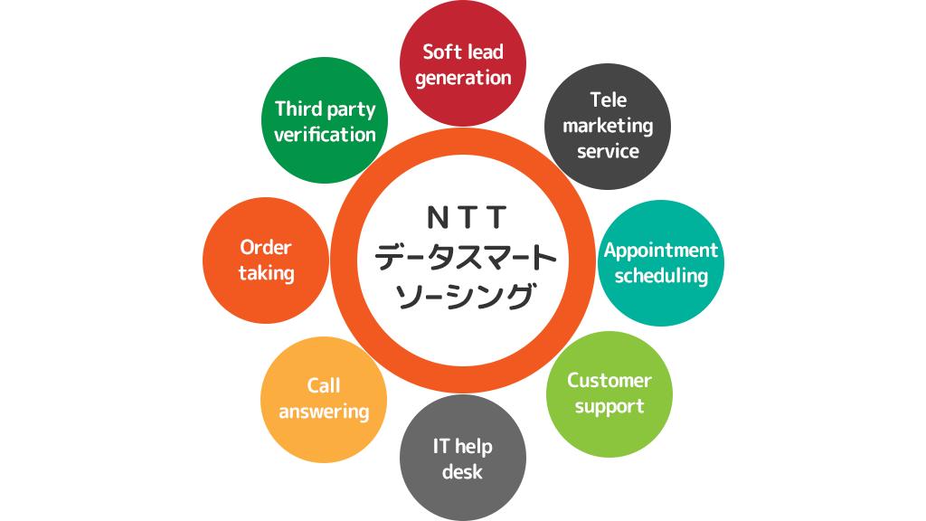 HOME4Uを運営しているNTTデータスマートソーシングは信頼できる会社かのイメージ