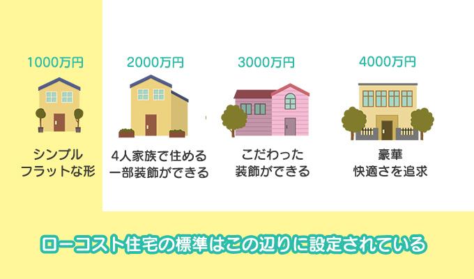 ローコスト住宅の標準仕様
