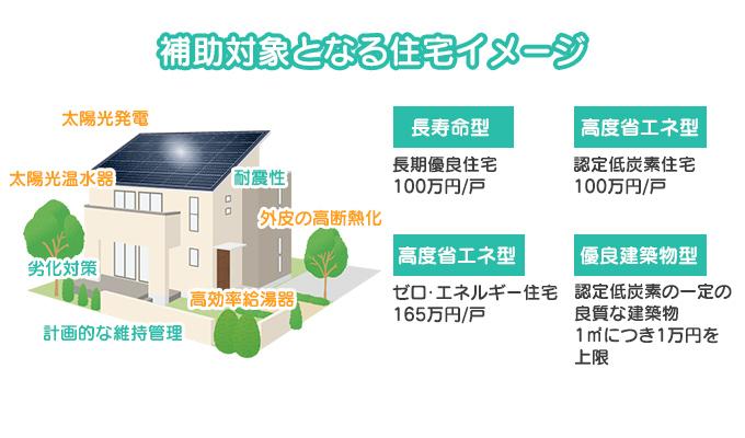 補助対象となる住宅イメージ