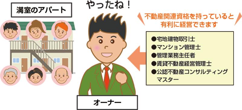 アパート経営に資格は必要ないが、資格を取るとアパート経営には有利のイメージ