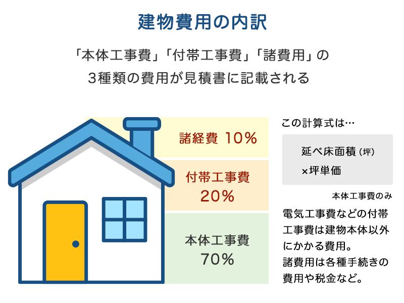 住宅購入時の内訳例と相場