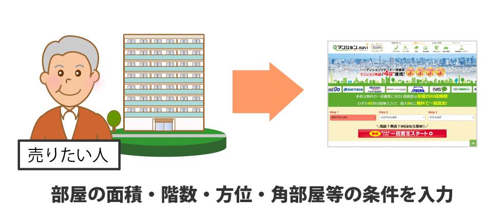 部屋の面積・階数・方位・角部屋等の条件を入力
