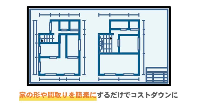 家の形や間取を簡素にするだけでコストダウンに