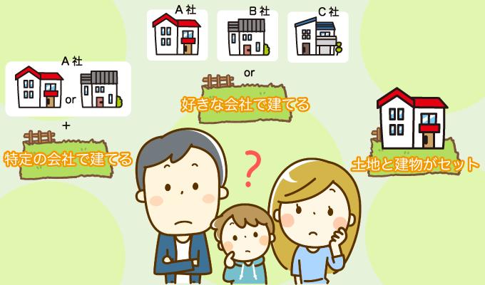 最重要!家を建てる場所はどう選ぶ?建築条件や制限に思わぬ落とし穴のイメージ