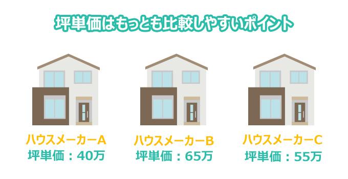 坪単価はもっと比較しやすいポイント