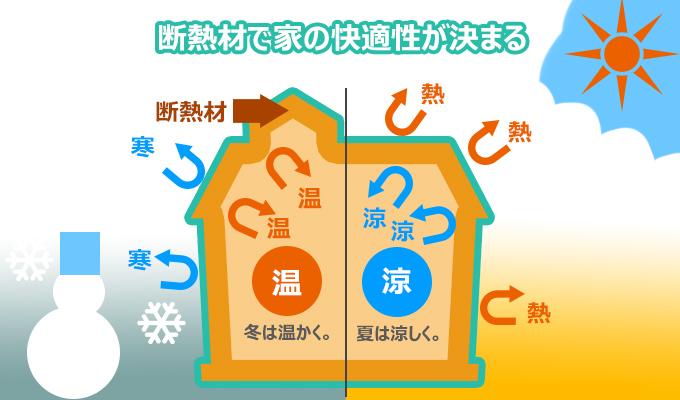 断熱材で家の快適性が決まる