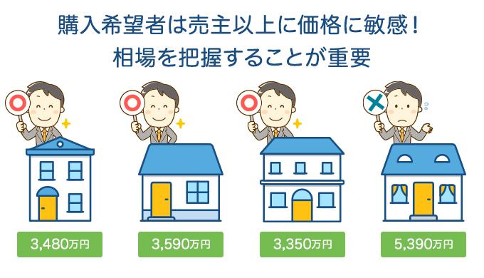 購入希望者は売主以上に価格に敏感!相場を把握することが重要