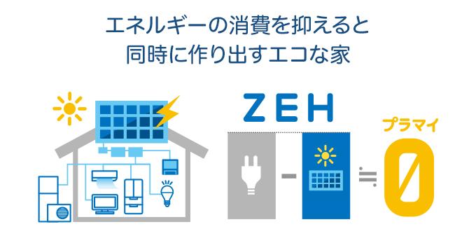 エネルギーの消費を抑えると同時に作り出すエコな家