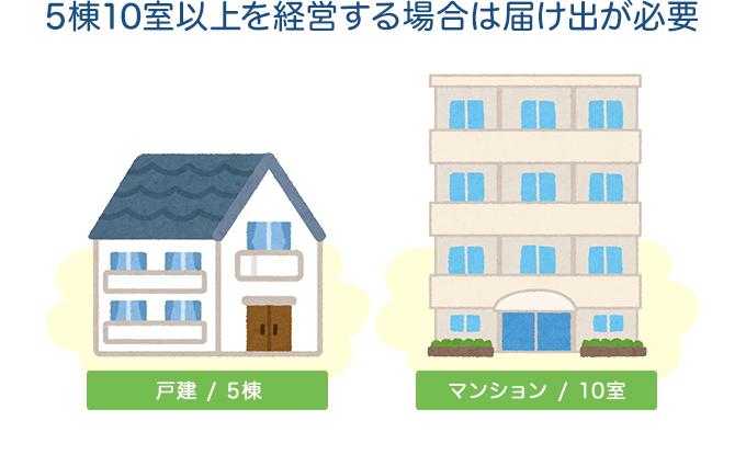 【事例1:建物規模】