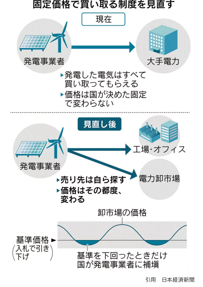 引用 日本経済新聞