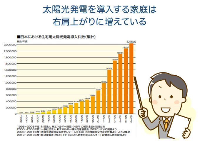 太陽光発電を導入する家庭は右肩上がりに増えている