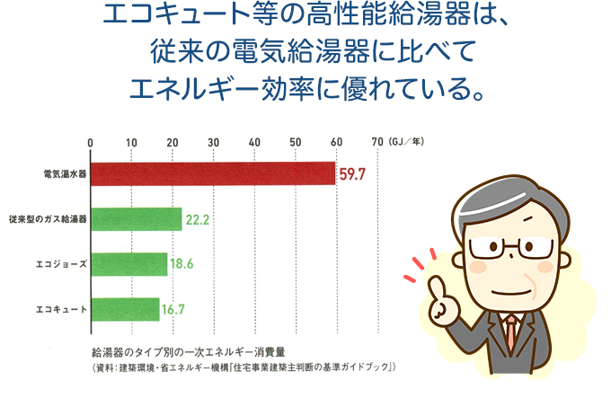 エコキュート等の高性能給湯器は、従来の電気給湯器に比べてエネルギー効率に優れている。