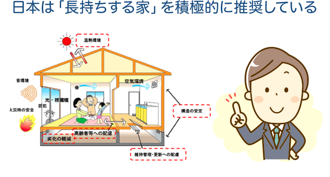 日本は「長持ちする家」を積極的に推奨している