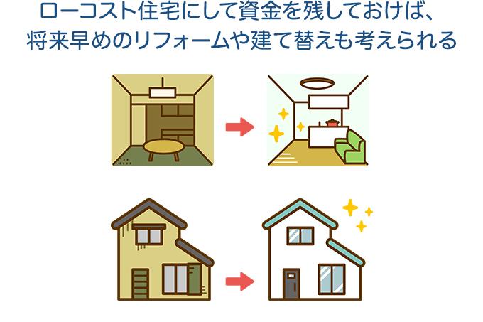 ローコスト住宅にして資金を残しておけば、将来早めのリフォームや建て替えも考えられる