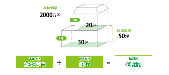 計算 坪 単価